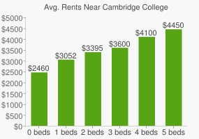 Graph of average rent prices for Cambridge College
