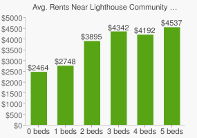 Graph of average rent prices for Lighthouse Community Charter High School