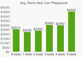 Graph of average rent prices for Carr Playground