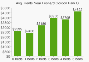 "Graph of average rent prices for Leonard Gordon Park OR ""Mosquito Park"""