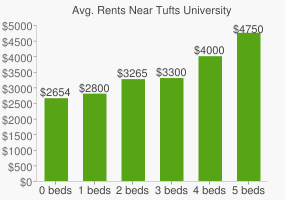 Graph of average rent prices for Tufts University