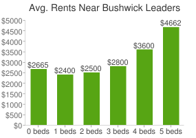 Graph of average rent prices for Bushwick Leaders