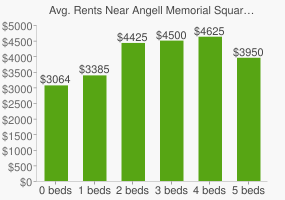 Graph of average rent prices for Angell Memorial Square