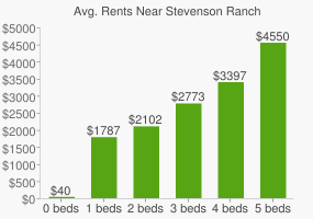 Graph of average rent prices for Stevenson Ranch