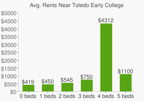 Graph of average rent prices for Toledo Early College High School