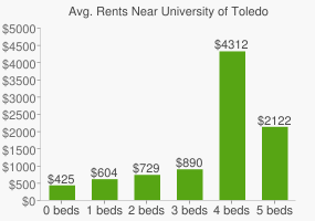 Graph of average rent prices for University of Toledo