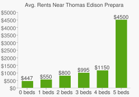 Graph of average rent prices for Thomas Edison Preparatory High School