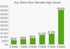 Graph of average rent prices for Glendale High School
