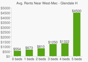 Graph of average rent prices for West-Mec - Glendale High School