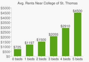 Graph of average rent prices for College of St. Thomas More