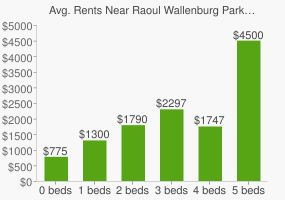 Graph of average rent prices for Raoul Wallenburg Park