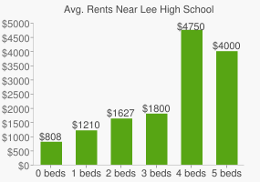 Graph of average rent prices for Lee High School