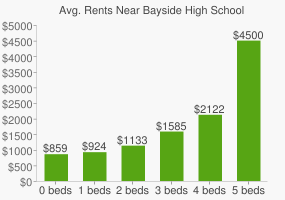 Graph of average rent prices for Bayside High School
