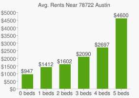 Graph of average rent prices for 78722 Austin