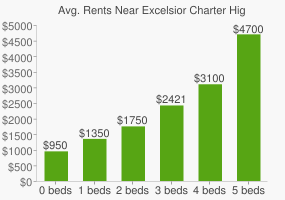 Graph of average rent prices for Excelsior Charter High School