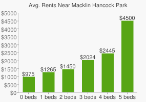 Graph of average rent prices for Macklin Hancock Park