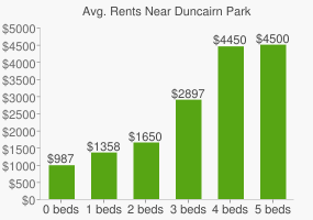 Graph of average rent prices for Duncairn Park