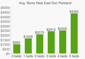 Graph of average rent prices for East Don Parkland