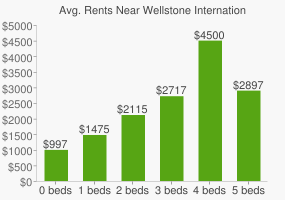 Graph of average rent prices for Wellstone International High School