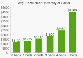 Graph of average rent prices for University of California - Riverside