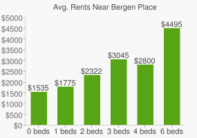 Graph of average rent prices for Bergen Place