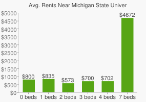 Graph of average rent prices for Michigan State University