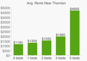 Graph of average rent prices for Thornton