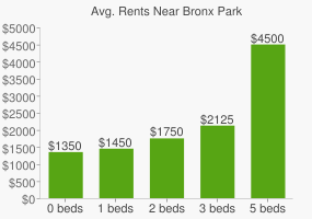 Graph of average rent prices for Bronx Park