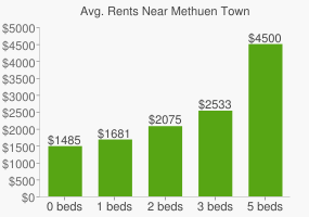 Graph of average rent prices for Methuen Town