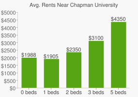Graph of average rent prices for Chapman University