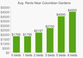 Graph of average rent prices for Columbian Gardens