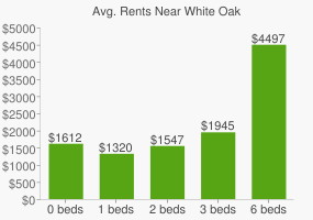 Graph of average rent prices for White Oak