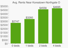 Graph of average rent prices for Koreatown-Northgate Oakland