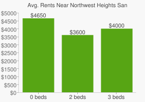 Graph of average rent prices for Northwest Heights San Mateo