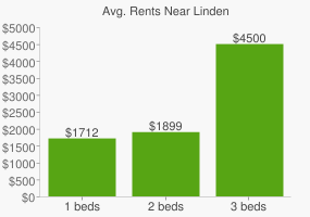 Graph of average rent prices for Linden