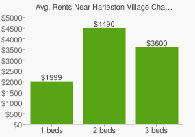 Graph of average rent prices for Harleston Village Charleston