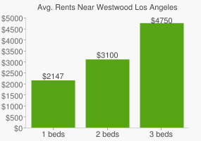 Graph of average rent prices for Westwood Los Angeles