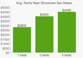 Graph of average rent prices for Shoreview San Mateo