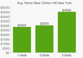 Graph of average rent prices for Clinton Hill New York