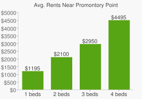 Graph of average rent prices for Promontory Point