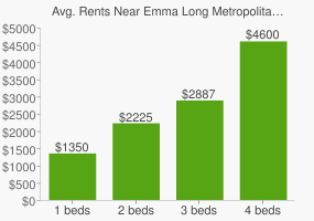Graph of average rent prices for Emma Long Metropolitan Park