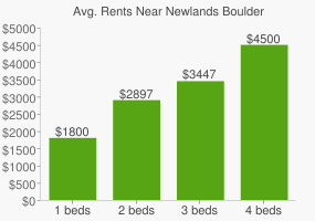 Graph of average rent prices for Newlands Boulder