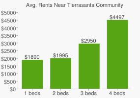 Graph of average rent prices for Tierrasanta Community Park