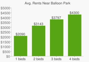 Graph of average rent prices for Balloon Park