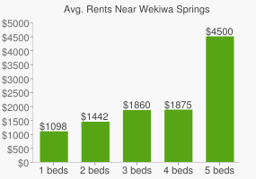 Graph of average rent prices for Wekiwa Springs