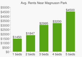Graph of average rent prices for Magnuson Park