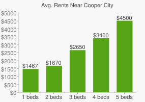 Graph of average rent prices for Cooper City