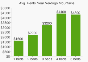 Graph of average rent prices for Verdugo Mountains