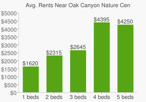 Graph of average rent prices for Oak Canyon Nature Center