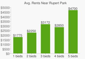 Graph of average rent prices for Rupert Park